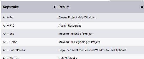 Abbreviazioni di Tastiera di MS Project