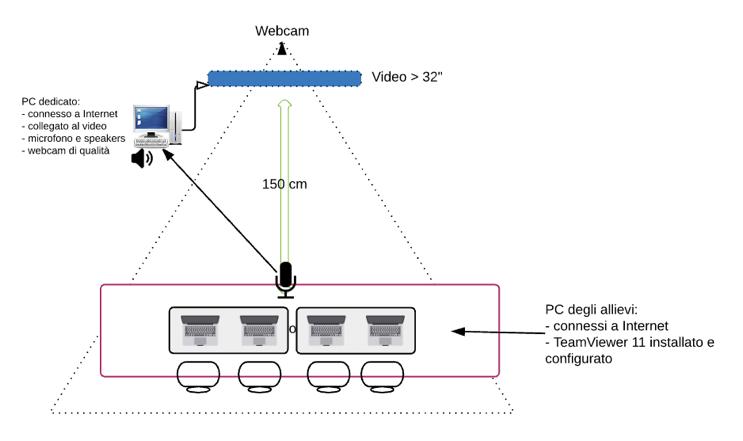 PC dedicato e PC allievi connessi a Internet